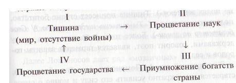 Ода на день восшествия Елисаветы Петровны